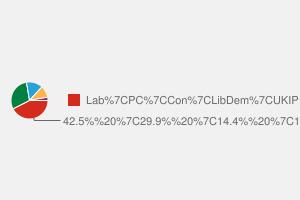 2010 General Election result in Llanelli